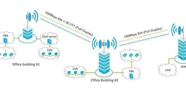 شبکههای وایرلس یا بیسیم wireless
